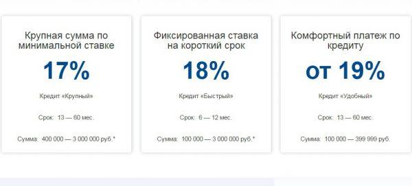 Процентные ставки кредитования от ВТБ24
