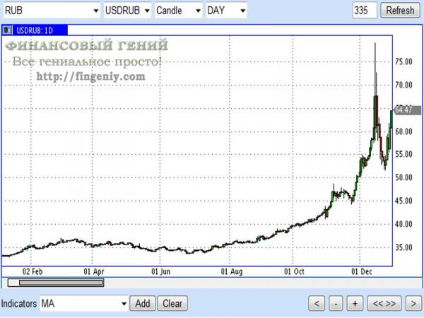 На фото - прогноз курса доллара к рублю