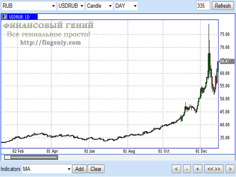 Прогноз курса доллара к евро до конца 2018 года