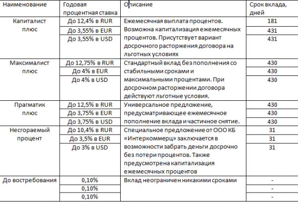 На фото - таблица по вкладам в КБ «Интеркоммерц».