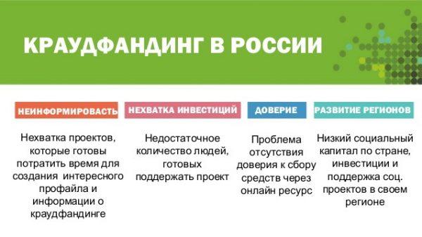 На фотосхеме о сложностях применения краудфандинга в России